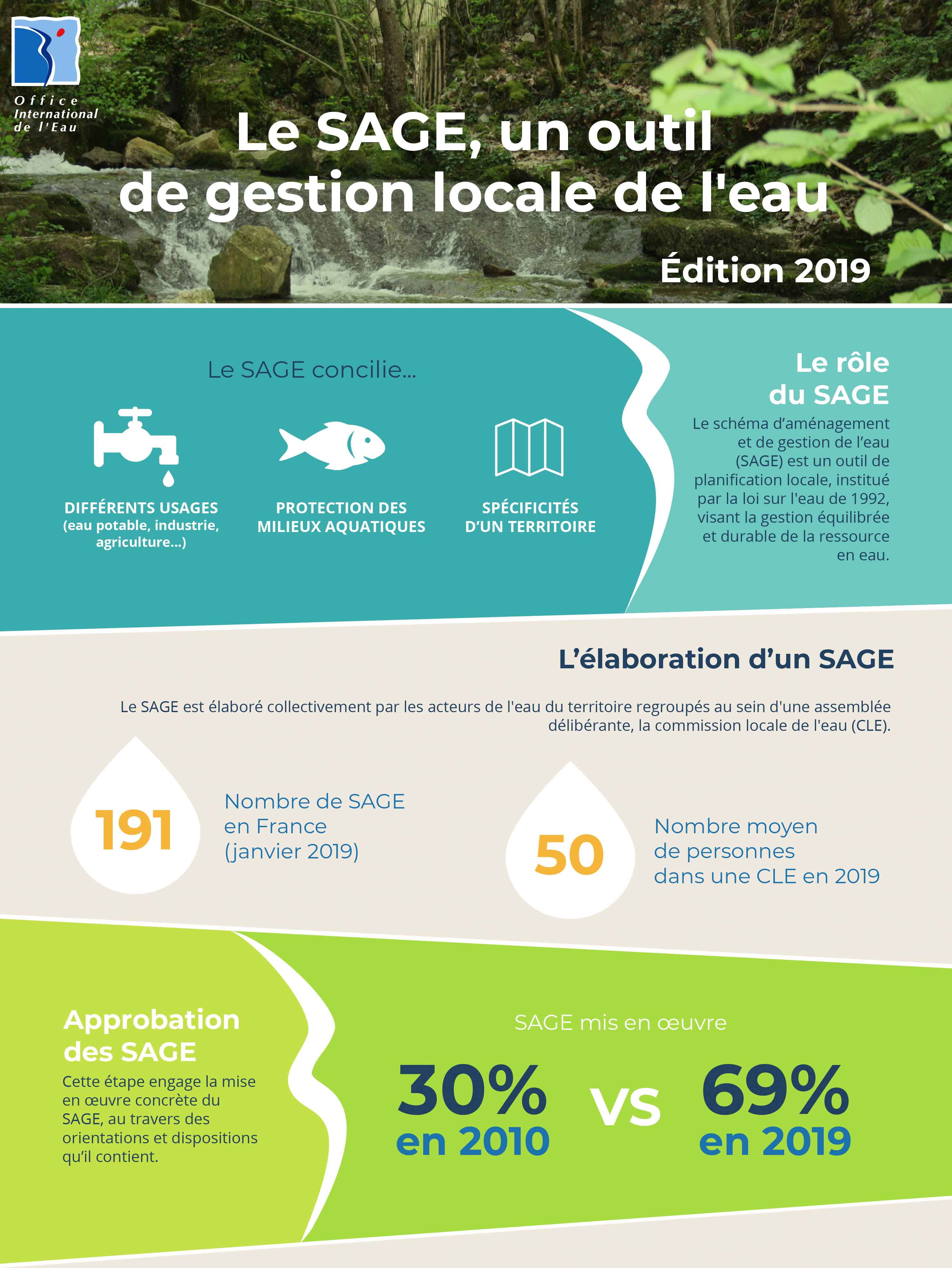Infographie SAGE 2019 - © OIEau