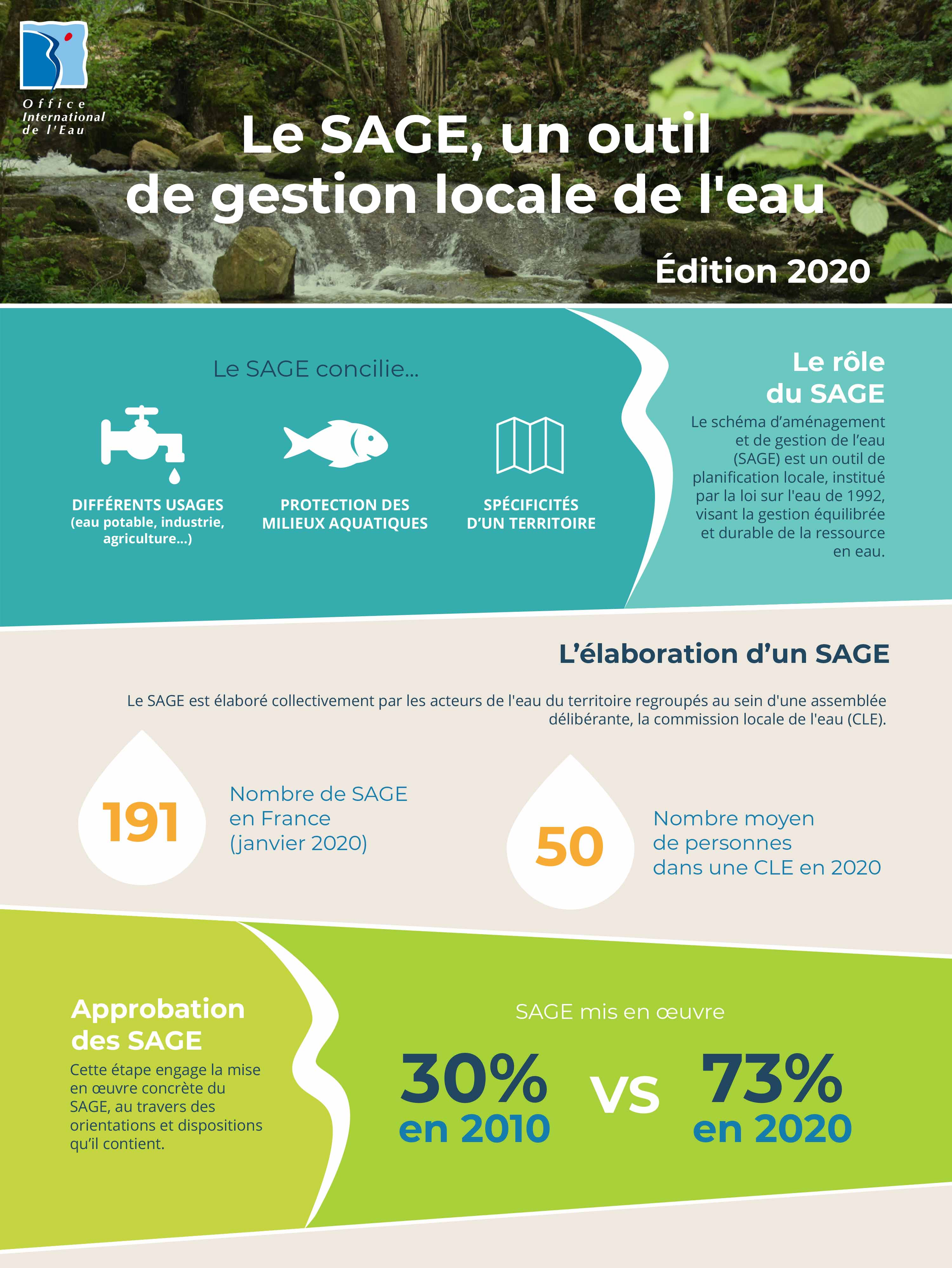 Infographie SAGE 2020 - © OIEau