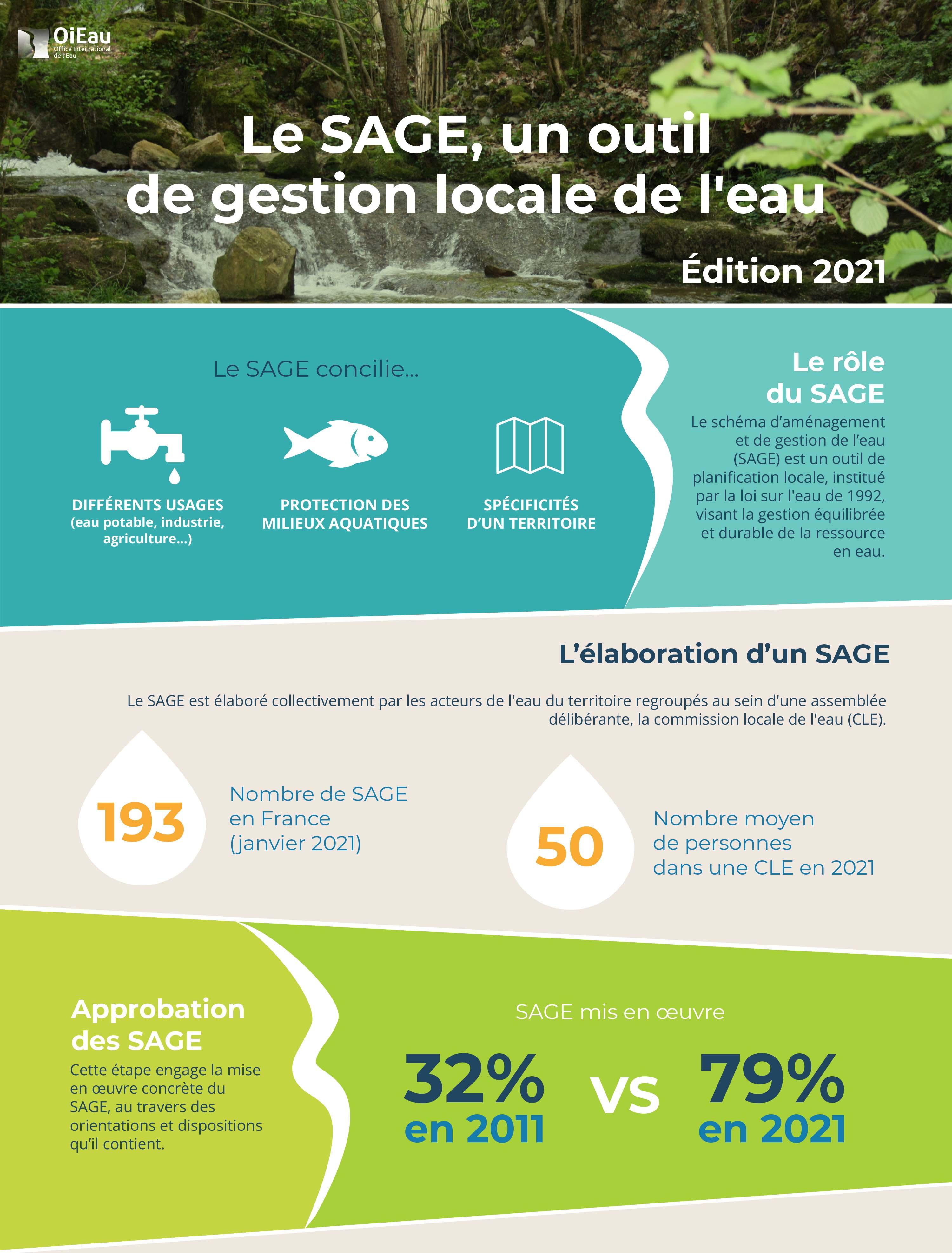 Infographie SAGE 2021 - © OiEau