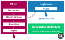 Les documents du SAGE - © OIEau