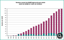 Evolution du nombre de SAGE - © Bluelife - Onema